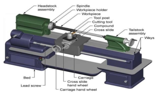 Components Of a Lathe